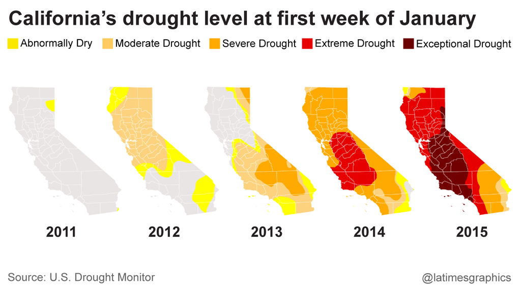 Dealing With The Drought